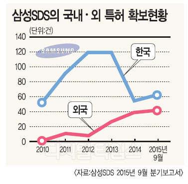 삼성SDS, 특허확보로 해외 선점 나선다